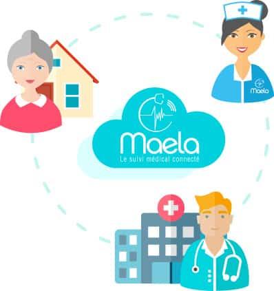 Maela Plateforme Innovante